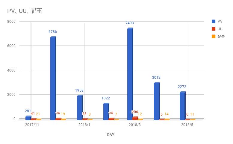 月報5月2018 PV グラフ