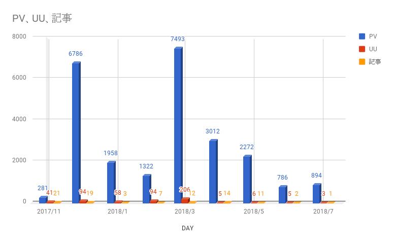 2018/7 PV